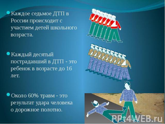 Каждое седьмое ДТП в России происходит с участием детей школьного возраста. Каждое седьмое ДТП в России происходит с участием детей школьного возраста. Каждый десятый пострадавший в ДТП - это ребенок в возрасте до 16 лет. Около 60% травм - это резул…