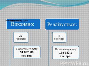 Основні проекти по модернізації та переоснащенню виробничих потужностей в 2011-2