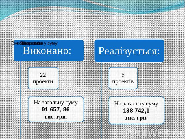 Основні проекти по модернізації та переоснащенню виробничих потужностей в 2011-2013 роках