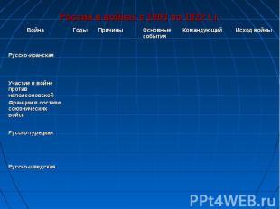 Россия в войнах с 1803 по 1812 г.г.