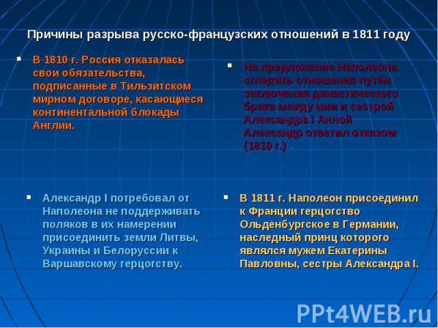 Причины разрыва русско-французских отношений в 1811 году В 1810 г. Россия отказалась свои обязательства, подписанные в Тильзитском мирном договоре, касающиеся континентальной блокады Англии.