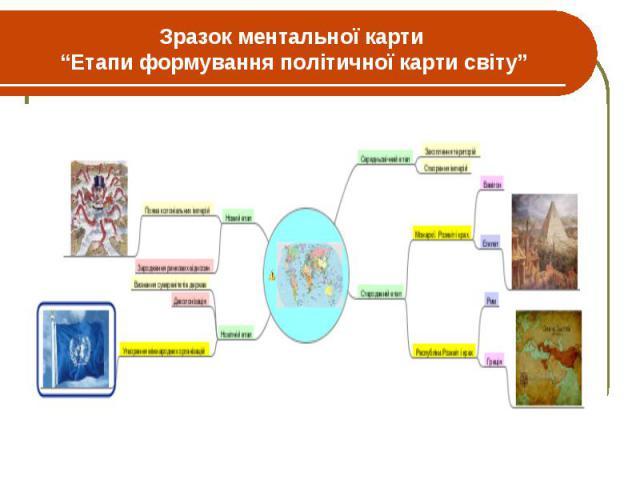 """Зразок ментальної карти """"Етапи формування політичної карти світу"""""""