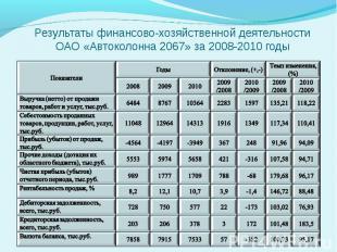 Результаты финансово-хозяйственной деятельности ОАО «Автоколонна 2067» за 2008-2