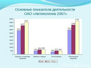 Основные показатели деятельности ОАО «Автоколонна 2067»