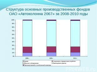 Структура основных производственных фондов ОАО «Автоколонна 2067» за 2008-2010 г