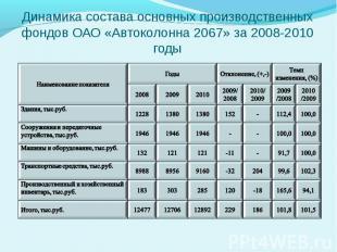 Динамика состава основных производственных фондов ОАО «Автоколонна 2067» за 2008