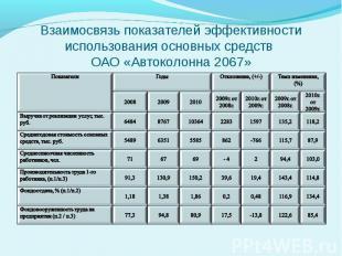 Взаимосвязь показателей эффективности использования основных средств ОАО «Автоко