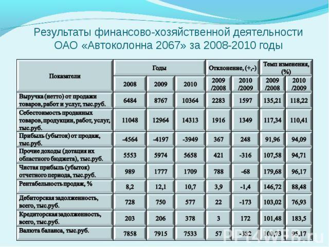 Результаты финансово-хозяйственной деятельности ОАО «Автоколонна 2067» за 2008-2010 годы