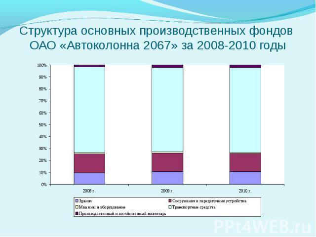Структура основных производственных фондов ОАО «Автоколонна 2067» за 2008-2010 годы