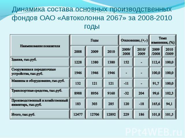 Динамика состава основных производственных фондов ОАО «Автоколонна 2067» за 2008-2010 годы