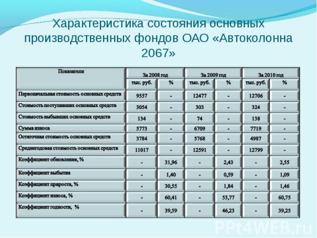 Характеристика состояния основных производственных фондов ОАО «Автоколонна 2067»