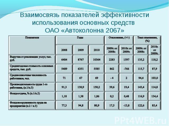 Взаимосвязь показателей эффективности использования основных средств ОАО «Автоколонна 2067»