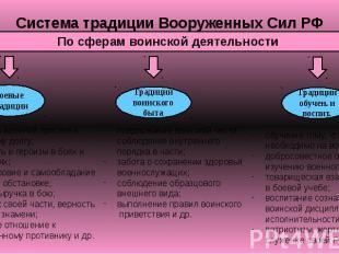 Система традиции Вооруженных Сил РФ