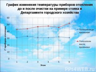 График изменения температуры приборов отопления до и после очистки на примере ст