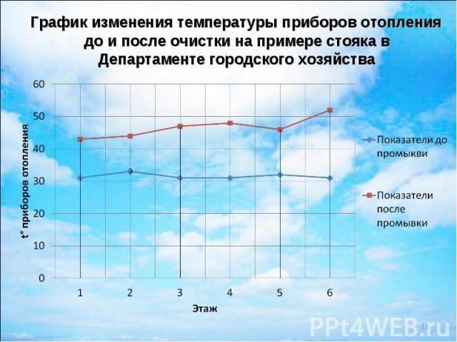 График изменения температуры приборов отопления до и после очистки на примере стояка в Департаменте городского хозяйства