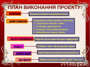 ПЛАН ВИКОНАННЯ ПРОЕКТУ: