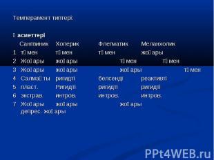 Темперамент типтері: Темперамент типтері: Қасиеттері Сангвиник Холерик Флегматик