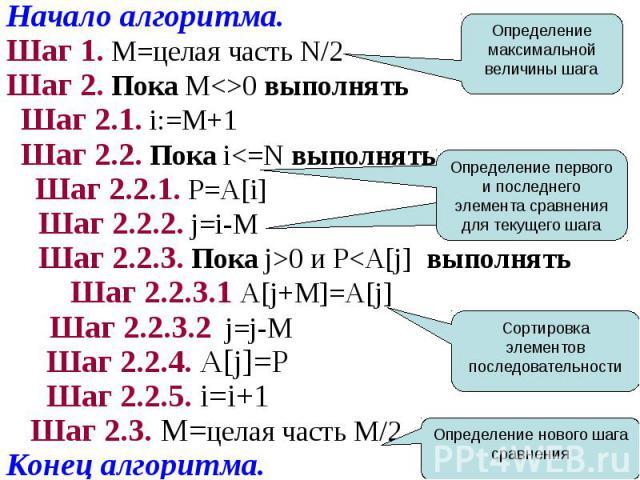 Начало алгоритма.Начало алгоритма.Шаг 1. M=целая часть N/2Шаг 2. Пока M<>0 выполнять Шаг 2.1. i:=M+1 Шаг 2.2. Пока i<=N выполнять Шаг 2.2.1. P=A[i] Шаг 2.2.2. j=i-M Шаг 2.2.3. Пока j>0 и P<A[j] выполнять Шаг 2.2.3.1 A[j+M]=A[j] Шаг 2.…