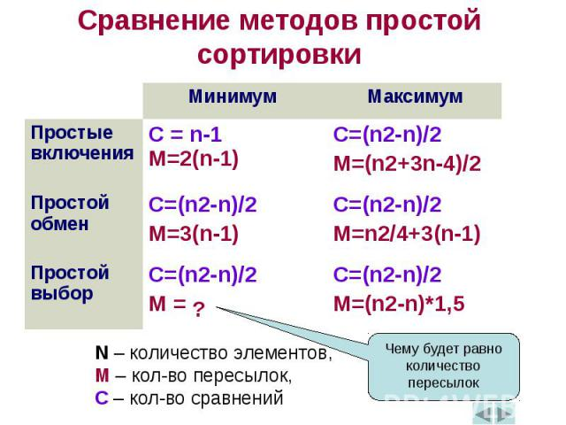 Сравнение методов простой сортировки