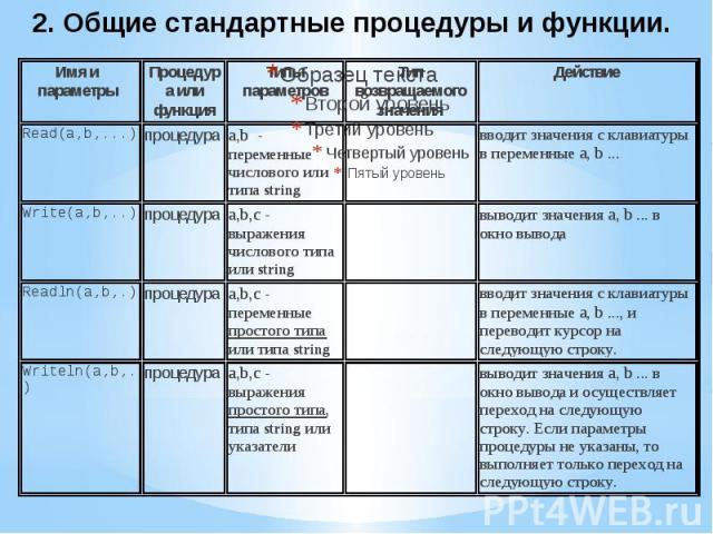 2. Общие стандартные процедуры и функции.