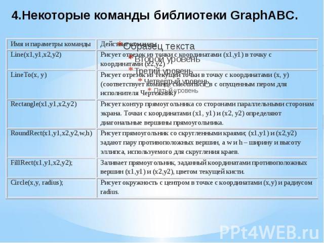 4.Некоторые команды библиотеки GraphABC.