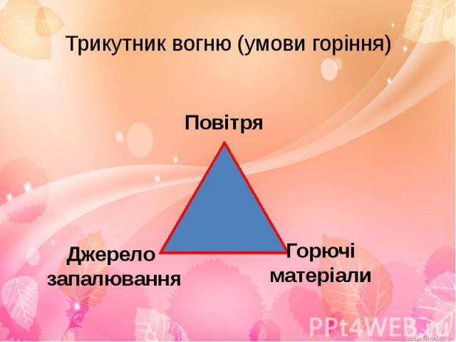 Трикутник вогню (умови горіння)