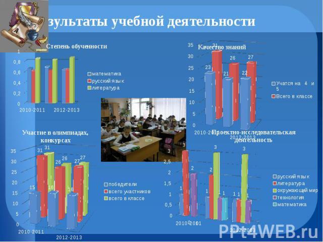 Результаты учебной деятельности
