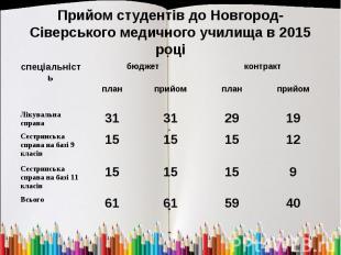 Прийом студентів до Новгород-Сіверського медичного училища в 2015 році