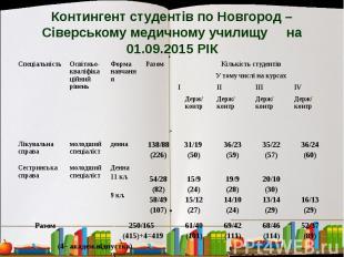 Контингент студентів по Новгород – Сіверському медичному училищу на 01.09.2015 Р