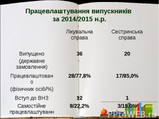 Працевлаштування випускників за 2014/2015 н.р.