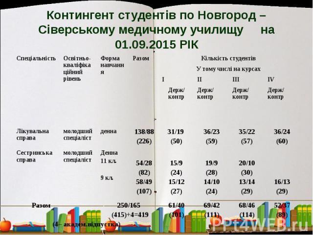 Контингент студентів по Новгород – Сіверському медичному училищу на 01.09.2015 РІК