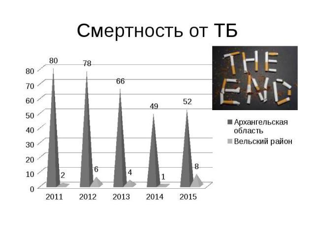 Смертность от ТБ