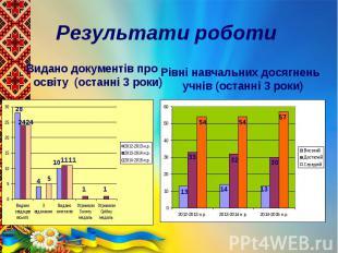 Результати роботи Видано документів про освіту (останні 3 роки)