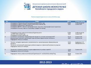 Тематика заседаний педагогического совета в 2012-2013 уч.годаТематика заседаний