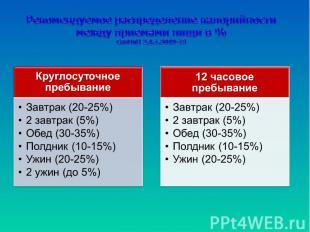 Рекомендуемое распределение калорийностимежду приемами пищи в %СанПиН 2.4.1.3049