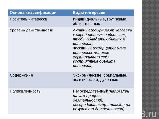 Классификации интересов