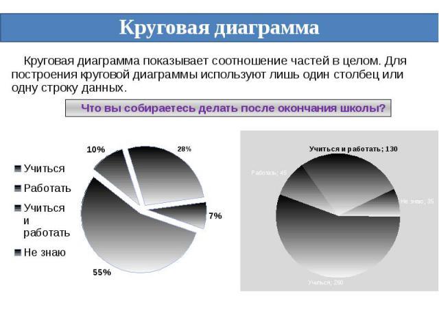 Круговая диаграмма показывает соотношение частей в целом. Для построения круговой диаграммы используют лишь один столбец или одну строку данных. Круговая диаграмма показывает соотношение частей в целом. Для построения круговой диаграммы используют л…