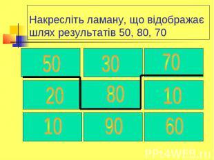 Накресліть ламану, що відображає шлях результатів 50, 80, 70