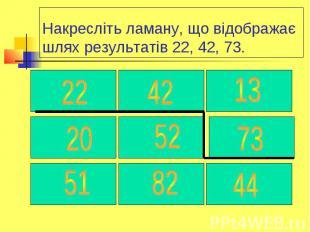 Накресліть ламану, що відображає шлях результатів 22, 42, 73.
