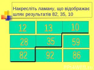 Накресліть ламану, що відображає шлях результатів 82, 35, 10