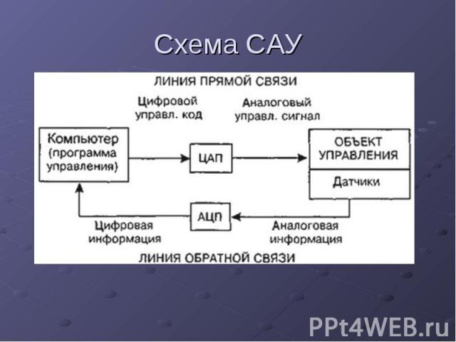Схема САУ