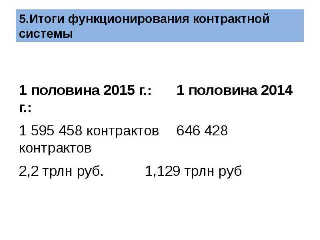 1 половина 2015 г.: 1 половина 2014 г.: 1 595 458 контрактов 646 428 контрактов 2,2 трлн руб. 1,129 трлн руб