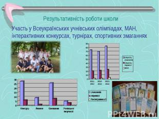 Участь у Всеукраїнських учнівських олімпіадах, МАН, інтерактивних конкурсах, тур
