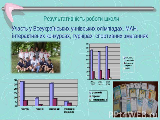 Участь у Всеукраїнських учнівських олімпіадах, МАН, інтерактивних конкурсах, турнірах, спортивних змаганнях Участь у Всеукраїнських учнівських олімпіадах, МАН, інтерактивних конкурсах, турнірах, спортивних змаганнях
