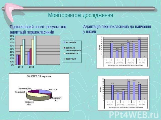Порівняльний аналіз результатів адаптації першокласників Порівняльний аналіз результатів адаптації першокласників
