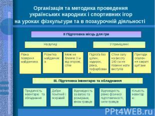 Організація та методика проведення українських народних і спортивних ігор на уро