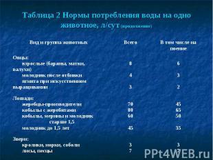 Таблица 2 Нормы потребления воды на одно животное, л/сут (продолжение)