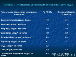 Таблица 7 Нормативы химического состава питьевой воды