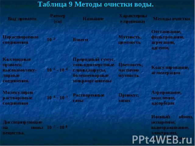 Таблица 9 Методы очистки воды.