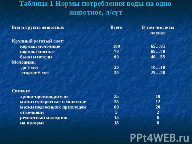 Таблица 1 Нормы потребления воды на одно животное, л/сут